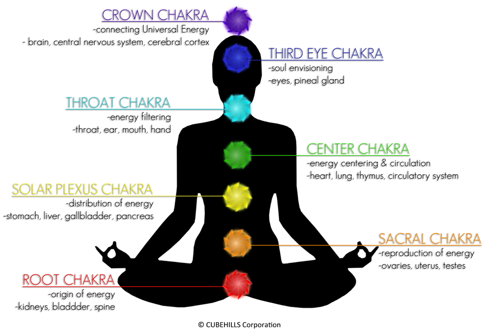PLUCK POWER UP CHAKRA BODY